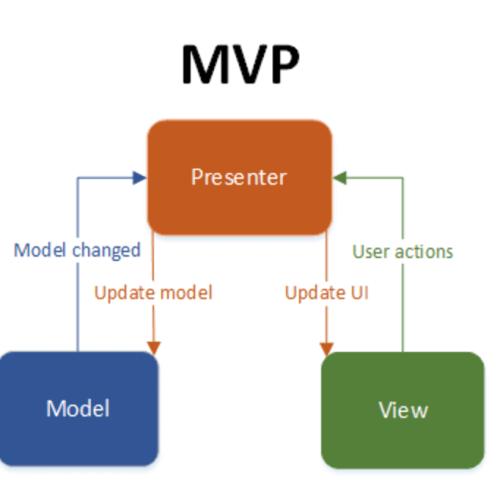 آموزش معماری mvvm اندروید - آموزش معماری mvvm در اندروید - آموزش برنامه نویسی اندروید پروژه محور - آموزش پروژه محور برنامه نویسی اندروید استودیو - آموزش MVP در اندروید