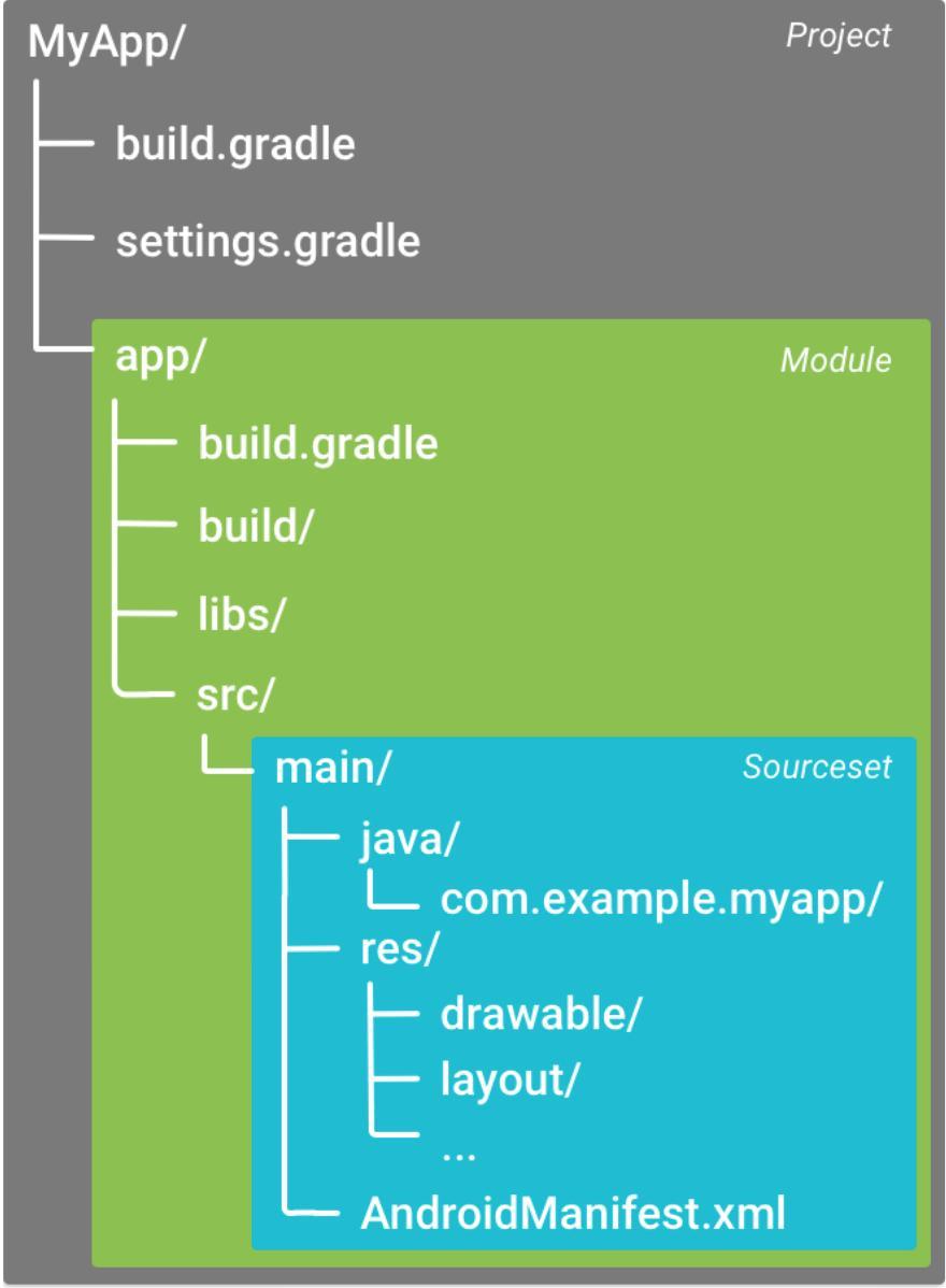 فایل Build Configuration - گریدل در اندروید استودیو - آموزش برنامه نویسی اندروید
