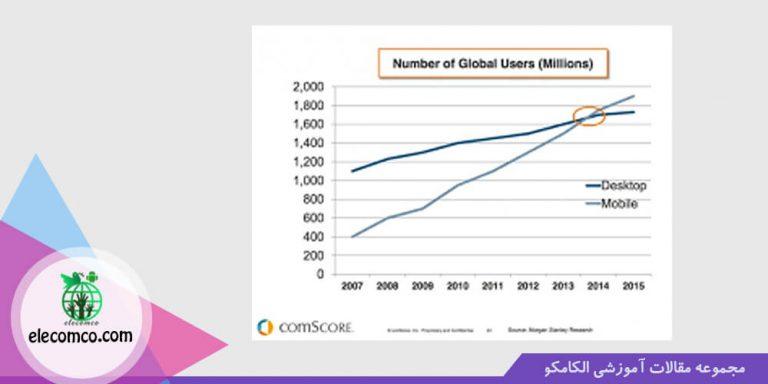 استراتژی بازاریابی موبایل - بازایابی موبایلی - موبایل مارکتینگ - تبلیغات موبایل - mobile marketing - سایت برنامه نویسی اندروید الکامکو - نمودار