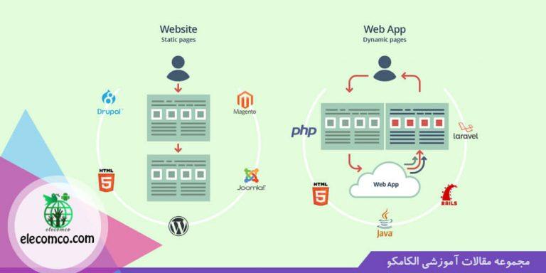 تفاوت وب اپلیکیشن با وب سایت چیست - آموزش برنامه نویسی اندروید الکامکو
