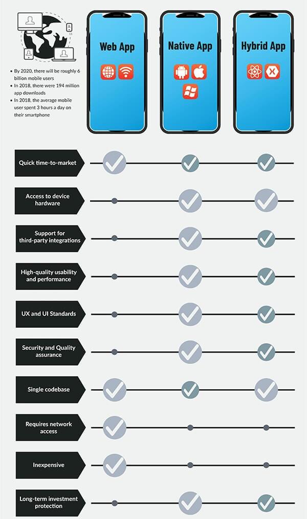 مقایسه انواع اپلیکیشن های اندروید و iOS - سایت آموزش برنامه نویسی اندروید استودیو و جاوا الکامکو