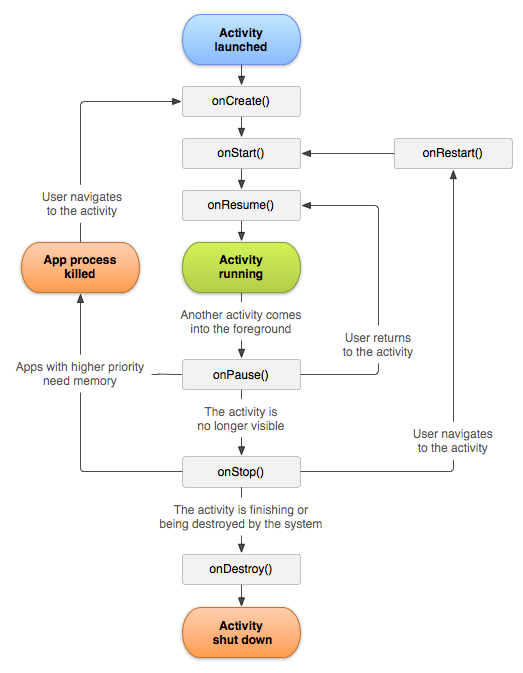 چرخه حیات اکتیویتی اندروید - آموزش activity اندروید - آموزش برنامه نویسی موبایل اندروید الکامکو
