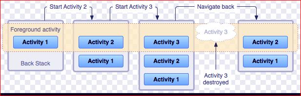 کامپوننت در برنامه نویسی اندروید چیست - انواع کامپوننت های اندروید - component اندروید - آموزش برنامه نویسی اندروید الکامکو